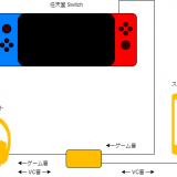 Switchとスマホでボイスチャットをする方法